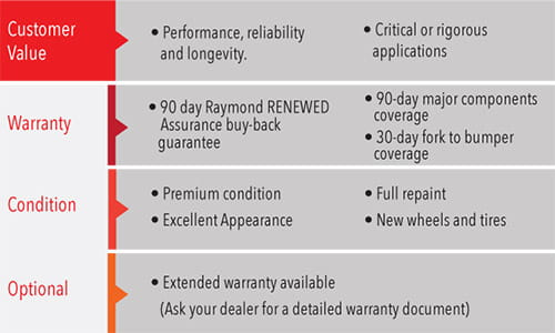 Raymond RENEWED, Certified Used Forklifts, Used Pallet jacks