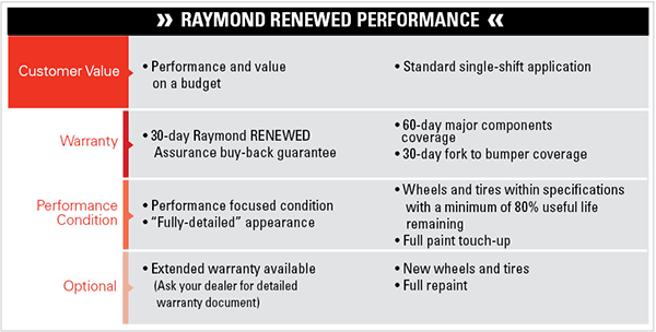 Raymond ReNewed Performance