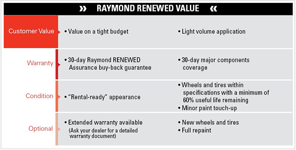 Raymond ReNewed Value