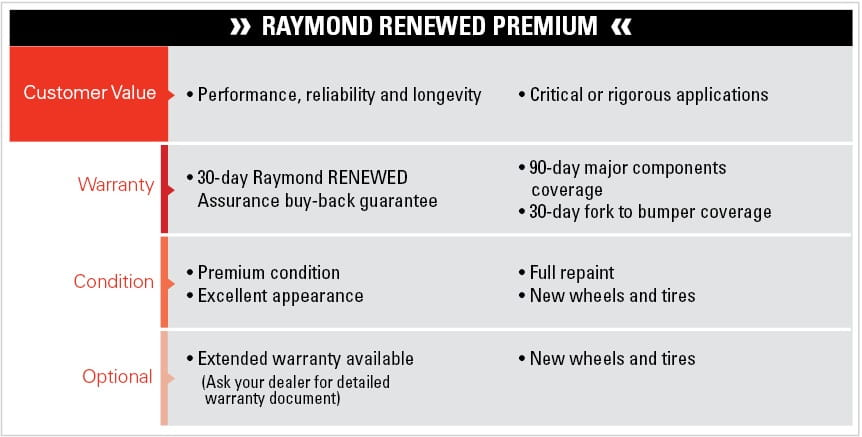 raymond renewed premium